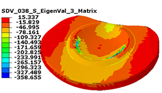 probe values abaqus