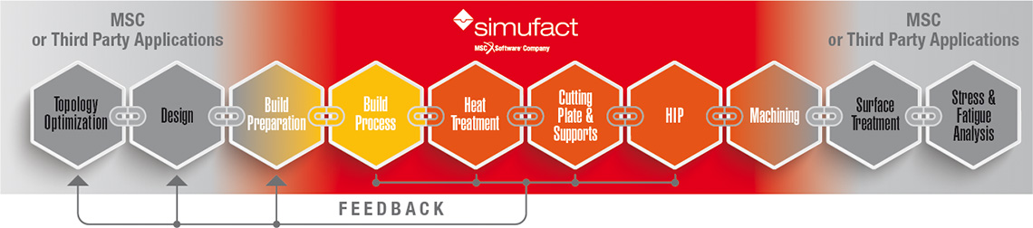 Additive Manufacturing process chain covered by MSC & Simufact